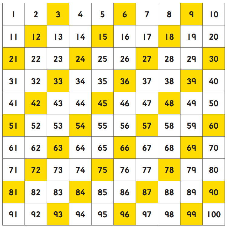 Times tables tips | Oxford Owl