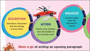 Story writing tips for kids