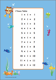 Times tables 1–12